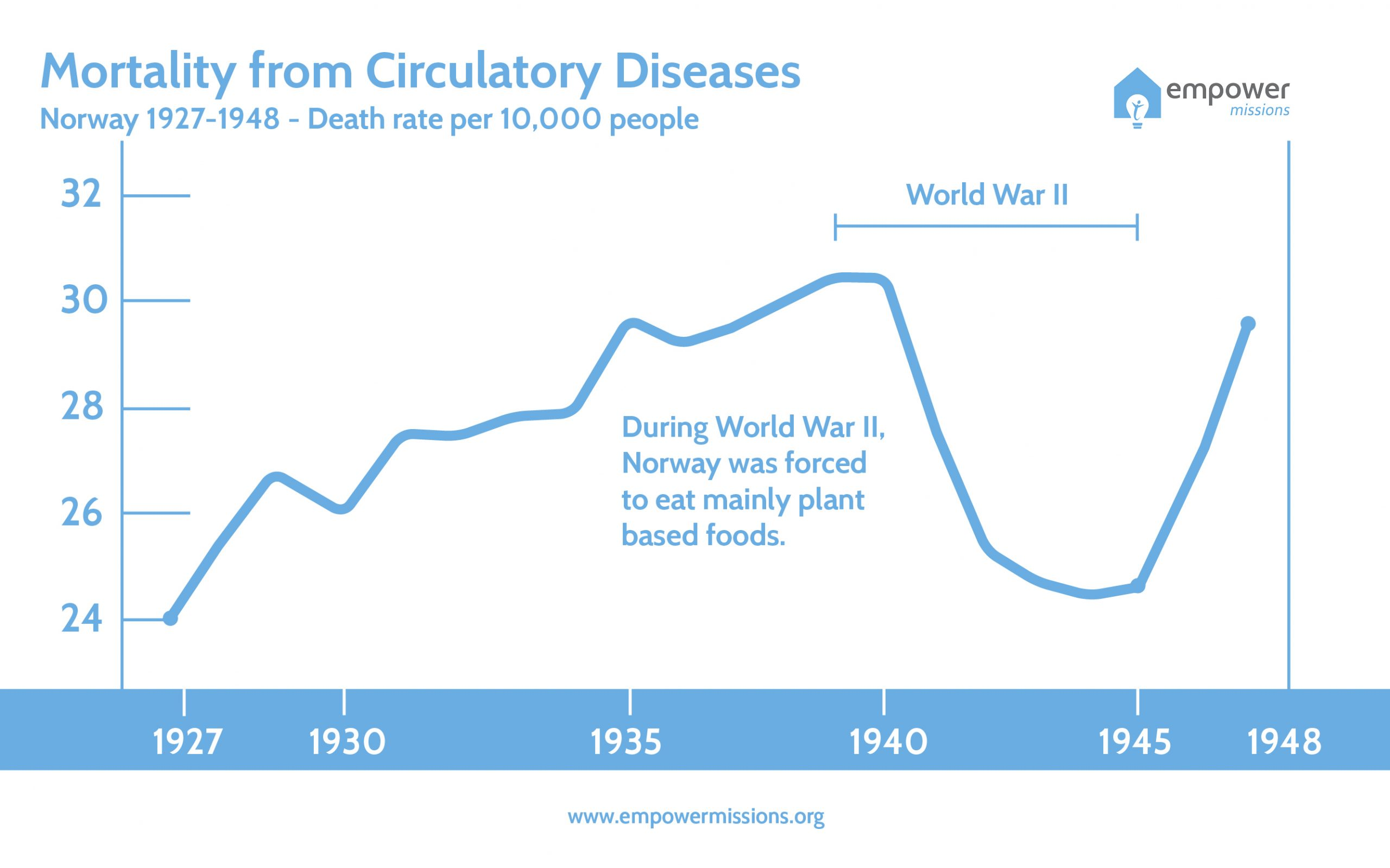 Norway, World War II - Mortality From Circulatory Diseases